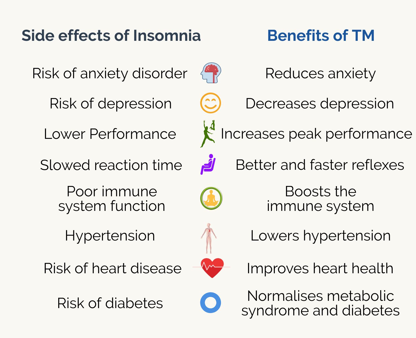 Insomnia Symptoms-Benefits