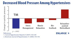 popup: Blood Pressure Study